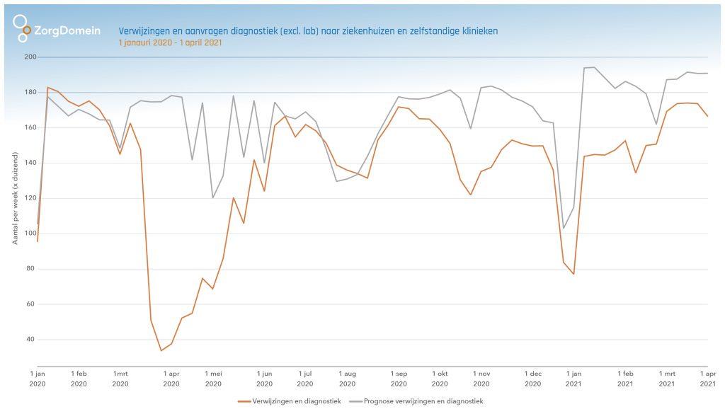 Corona data overzicht sinds maart 20